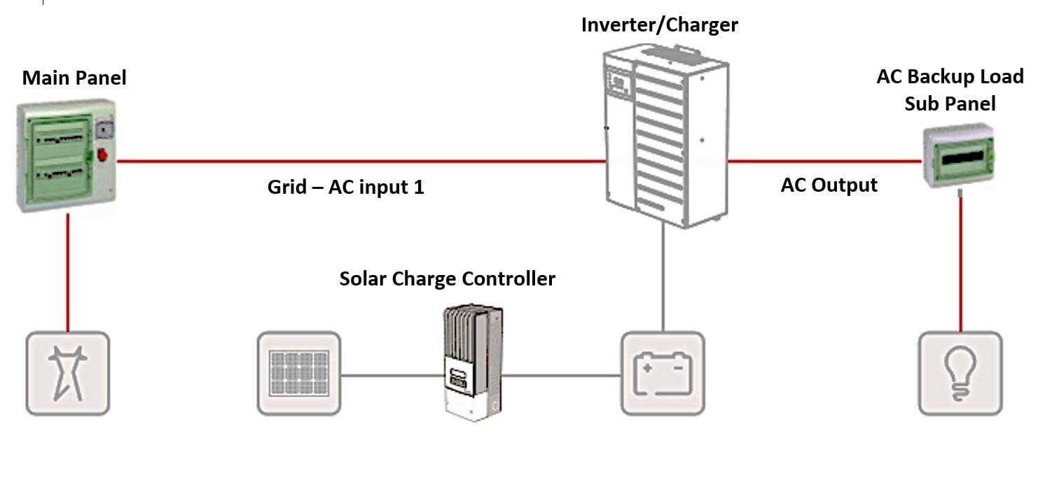 DC Coupled System