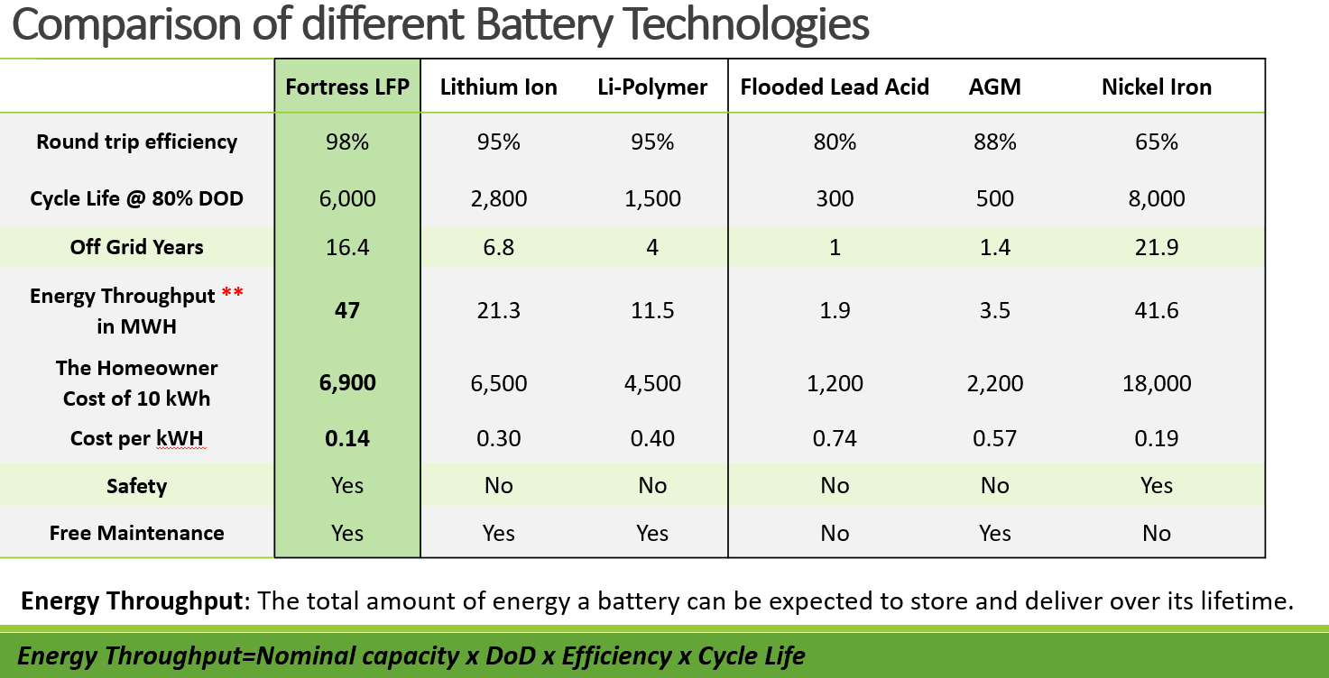 How to calculate the energy cost of different battery chemistries?