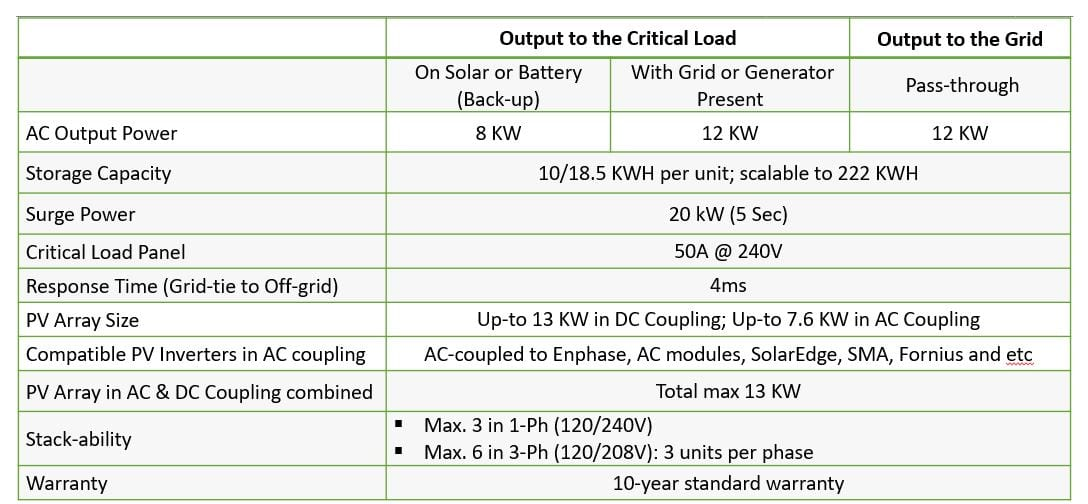 Table sheet for the Pages AC DC Coupled