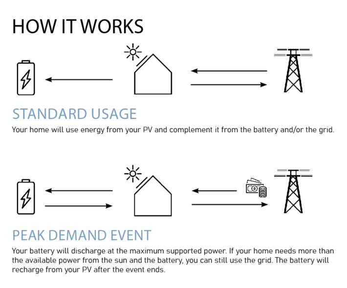 connected solutions how it works image