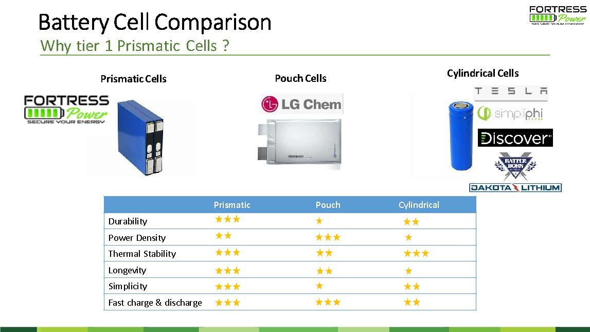 Cell comparison 1