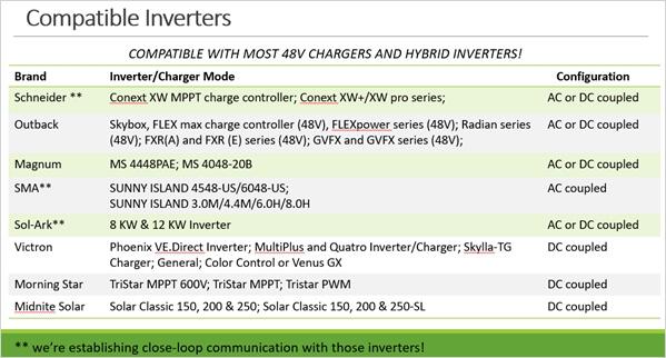 Compatible Inverter