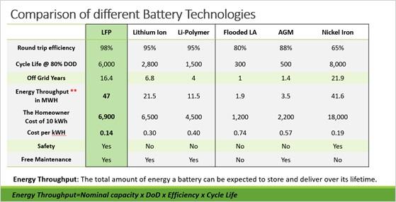 diffrent battery