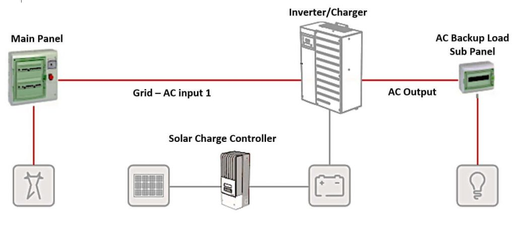DC-Coupled-System