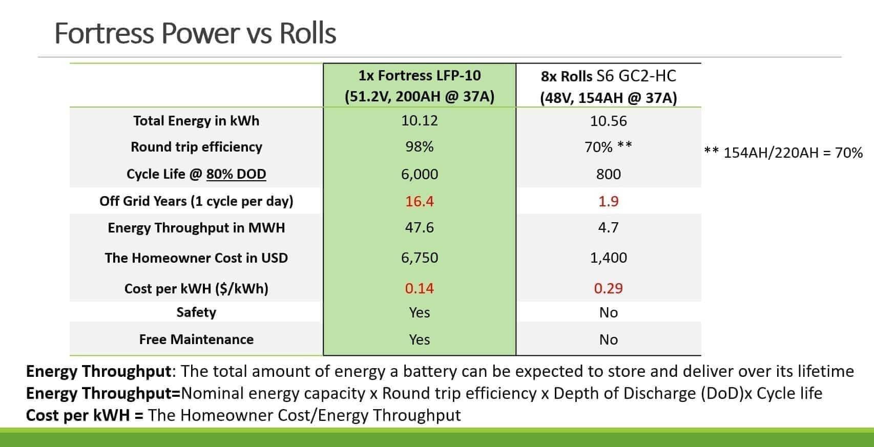 rolls vs fortress