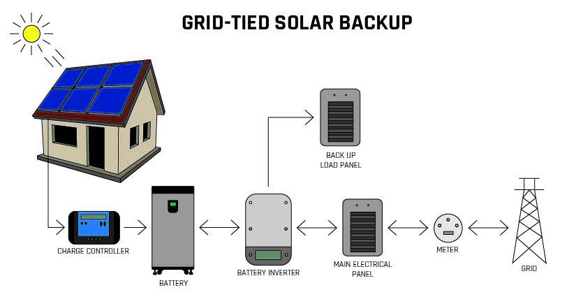 Zero grid export solar backup